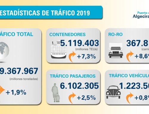Estadísticas de tráfico 2019